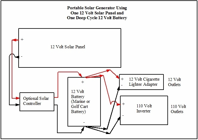 portable solar power generator by robert wayne atkins p e grandpappy